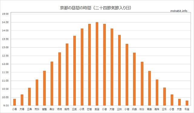 京都の昼時間の長さ推移