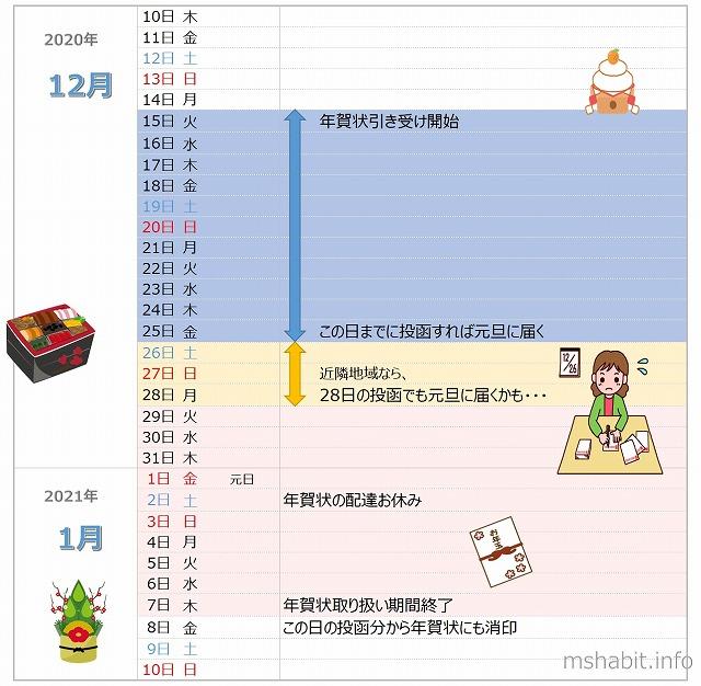 年賀状いつまでに出せば2021カレンダー