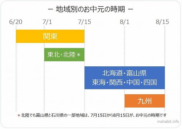 地域別お中元の時期一覧図