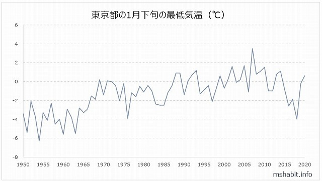 1月下旬東京の最低気温